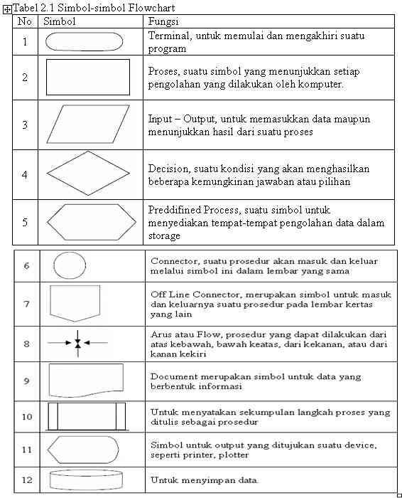 Mengenal Flowchart Indonesia Hacker Evolution